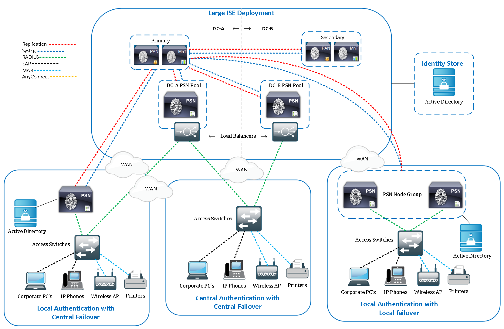 Cisco ISE Large Deployment