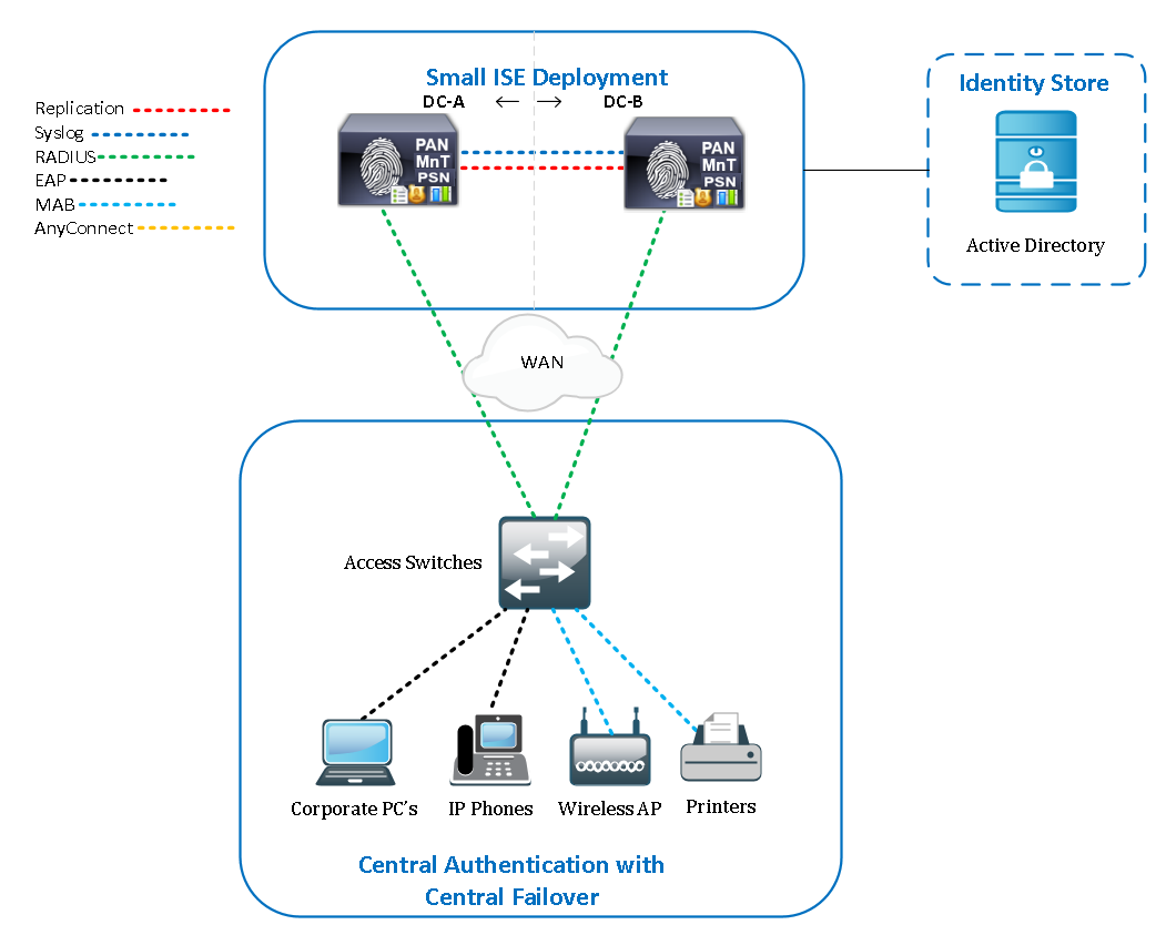 Cisco ISE Small Deployment