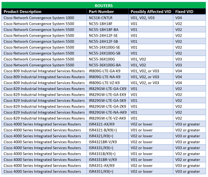 Cisco Issue Table A.png