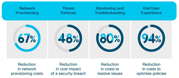 Cisco Software-Defined Access Solution Benefit.png