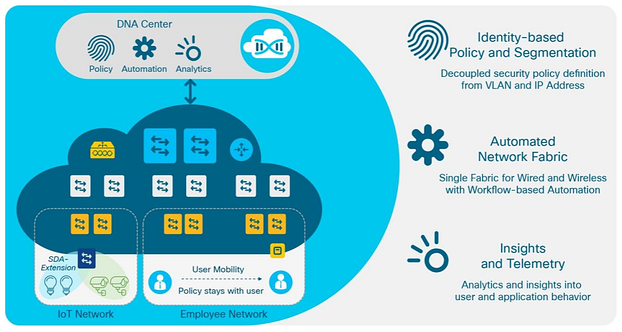 Cisco Software-Defined Access Solution Overview.png