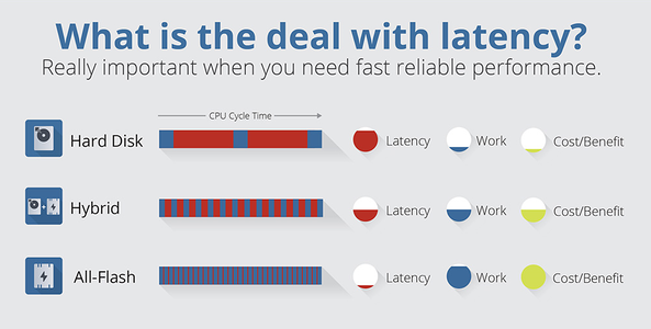 Cost Benefit - Latency - Work.png