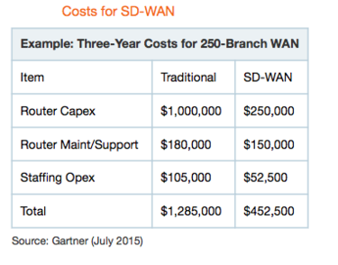 Gartner SD-WAN cost example.png