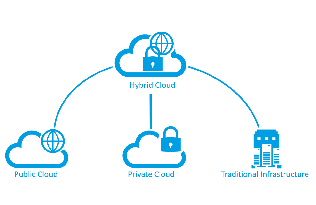 Hybrid%20Cloud%20Page%20Image%20Large 1.png?t=1509554636764&width=1403&name=Hybrid%20Cloud%20Page%20Image%20Large 1 Security Challenges to Consider Before Adopting a Hybrid Cloud Strategy by Authcom, Nova Scotia\s Internet and Computing Solutions Provider in Kentville, Annapolis Valley