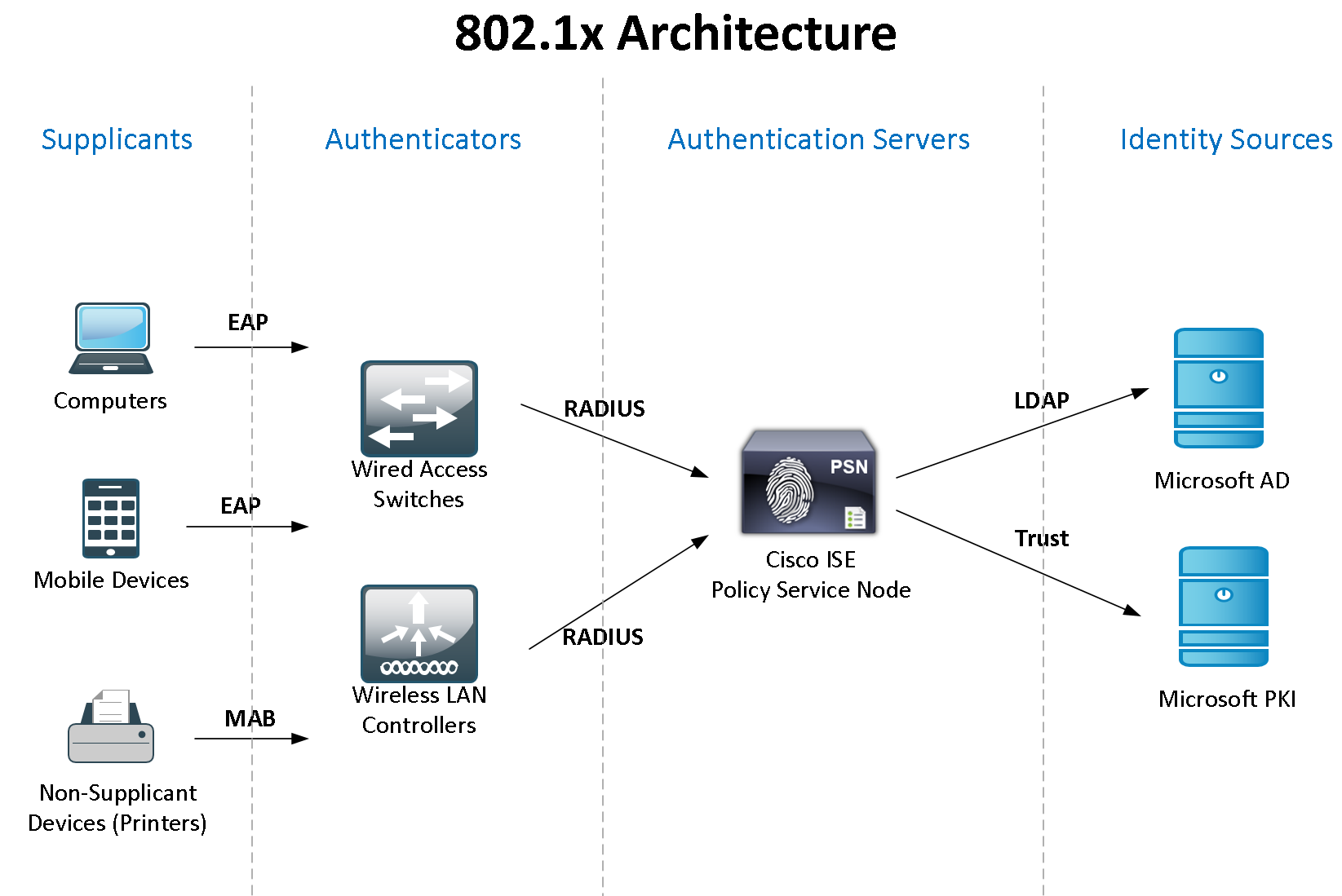 802 1x Network Diagram Examples 31 Wiring Images Wired Ise Authentication Figure 1width661nameise 1 Cisco