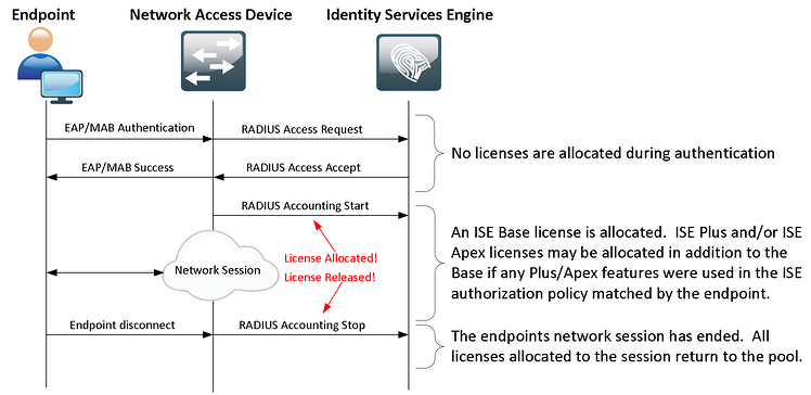 ISE Endpoint License