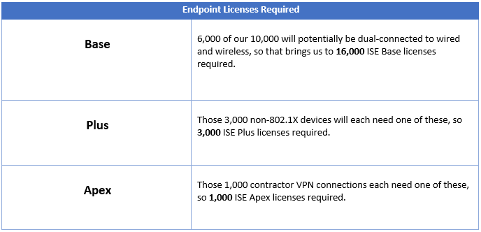 ISE Endpoint Licensing Requirement