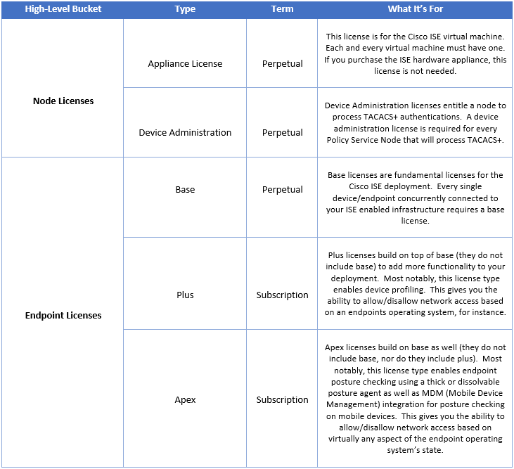 ISE Licensing Types