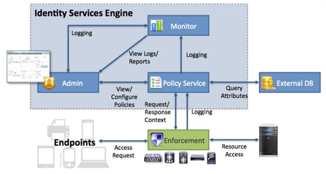 ISE Schematic - ISE can scale to up to 500,000 concurrent sessions and up to 1.5 million endpoints per deployment.