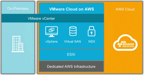 The Future of Hybrid Cloud: VMware Cloud on AWS