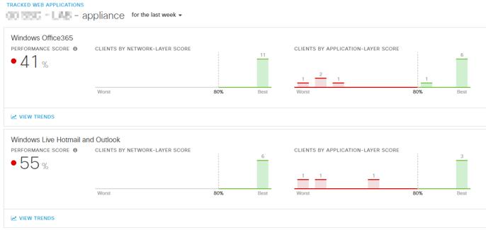 Meraki Insight Performance Score