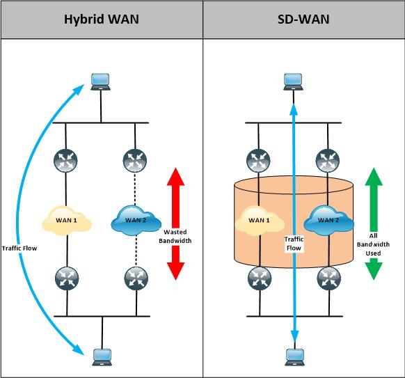 SD-WAN ve hybird-WAN diagram.png