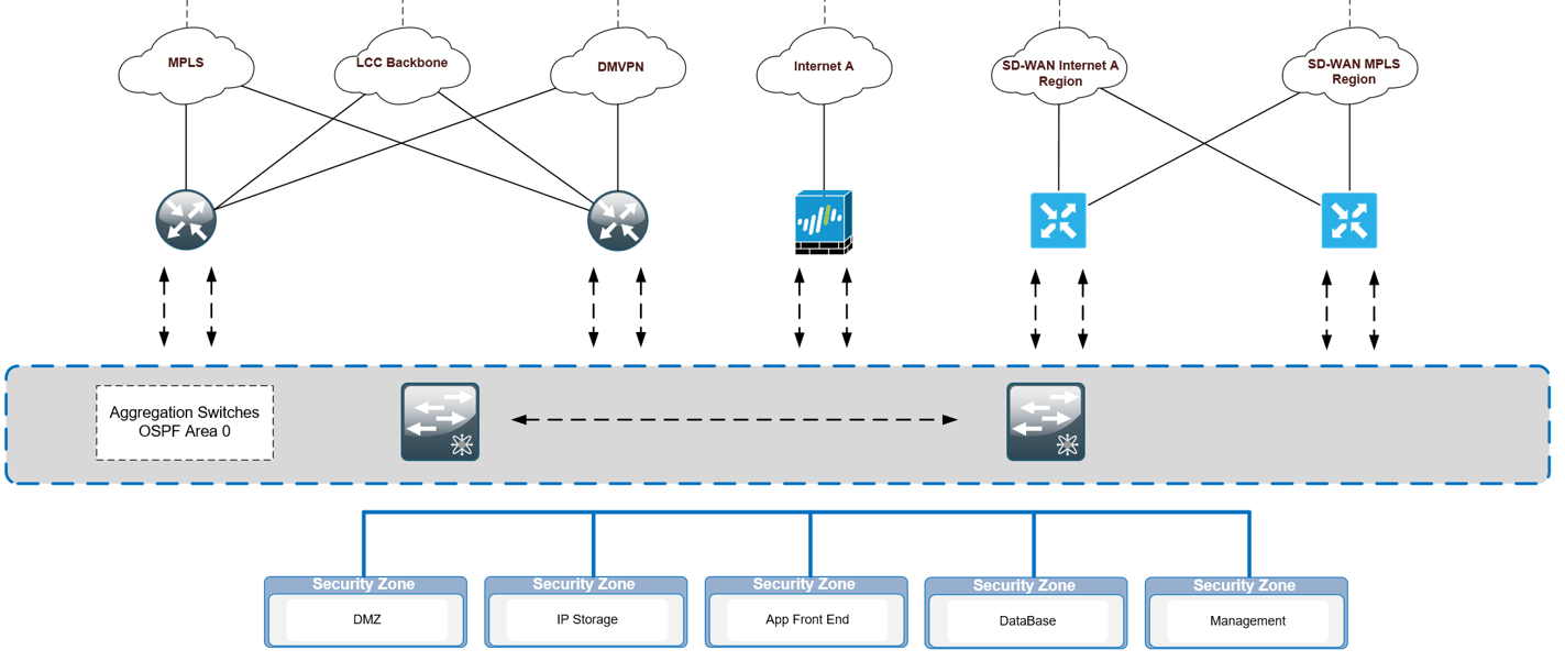 SDWAN Configuration documentation