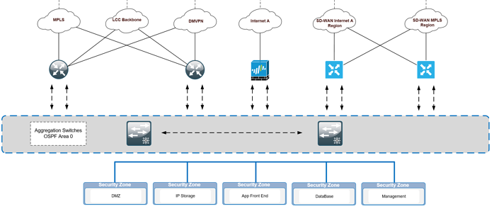 SDWAN Configuration documentation