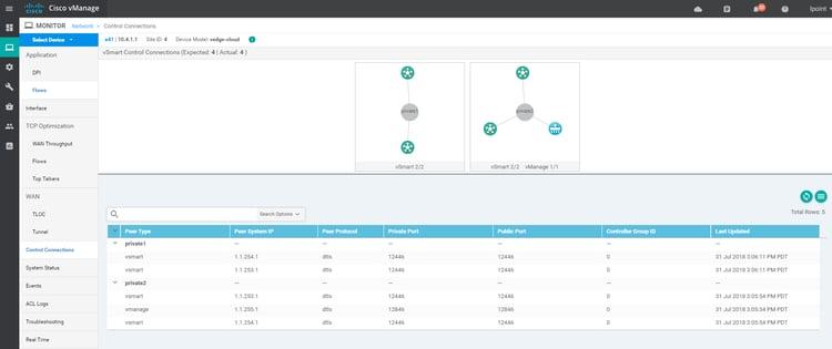 Cisco SD-WAN Series Part 2 – Lab Setup