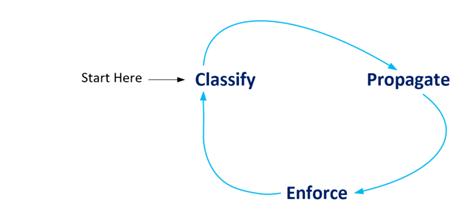 TrustSec Primer CIsco ISE