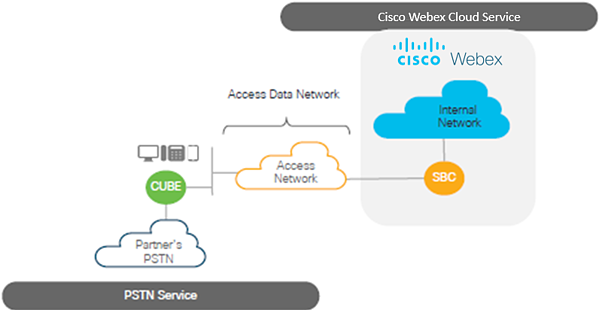 Cisco Cube Show Sip Trunk Status