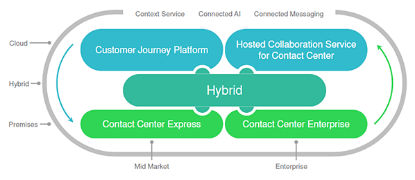 cisco contact center portfolio
