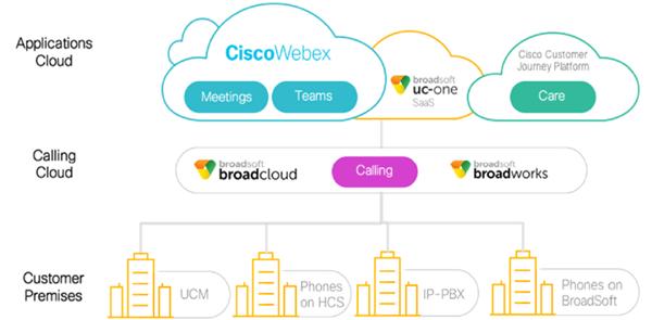 webex calling portfolio cisco