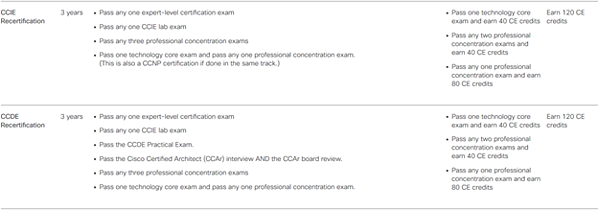 cisco recertification requirements