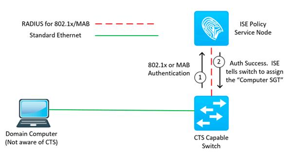 Cisco ISE: Cisco TrustSec Classification