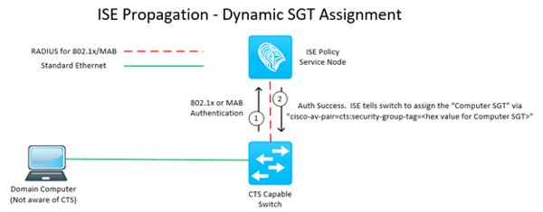 Cisco ISE: Cisco TrustSec Propagation