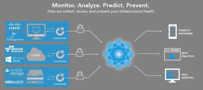 monitor.analyze.predict.prevent.2-2