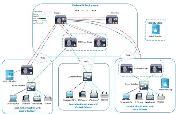 Cisco ISE Medium Deployment
