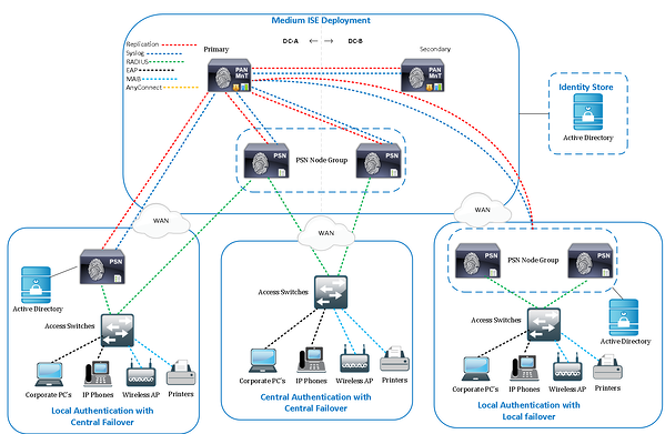 Cisco ISE Medium Deployment