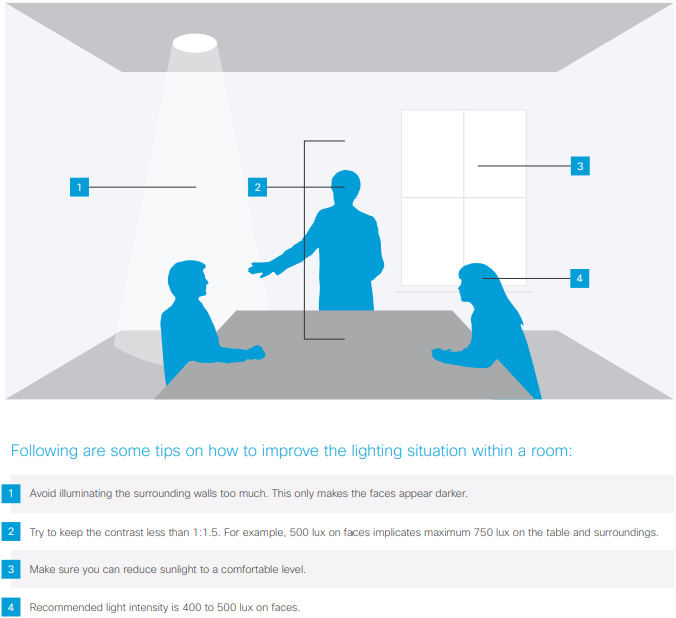Cisco Room Kit – A Guide to a Successful Deployment Easy as