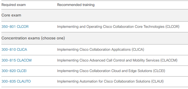 cisco certification requirements